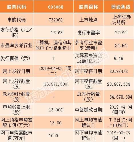 博通集成和迪普科技4月2日申购指南(附打新攻略)