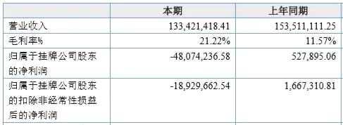 """资产减值引爆新三板公司业绩雷!去年亏损超4000万 一大波明星参股加持的海润影业也将被""""ST"""""""