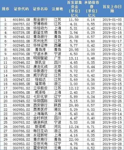 3月共13家公司获IPO批文 逾六成拟登陆创业板
