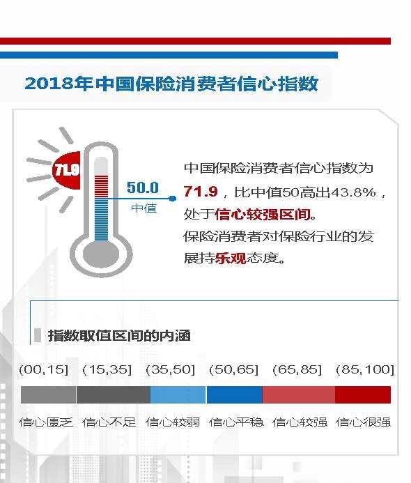 2018年中国保险消费者信心指数为71.9 保险消费者信心稳定乐观