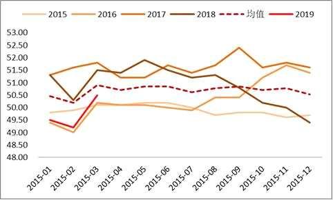 富荣基金:PMI超预期,经济拐点到来?