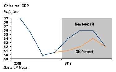 摩根大通上调中国今年GPD预测至6.4%预测人民币年底见6.65