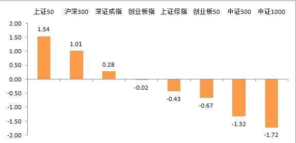 富荣基金:风险偏好回升,PMI重回荣枯线之上