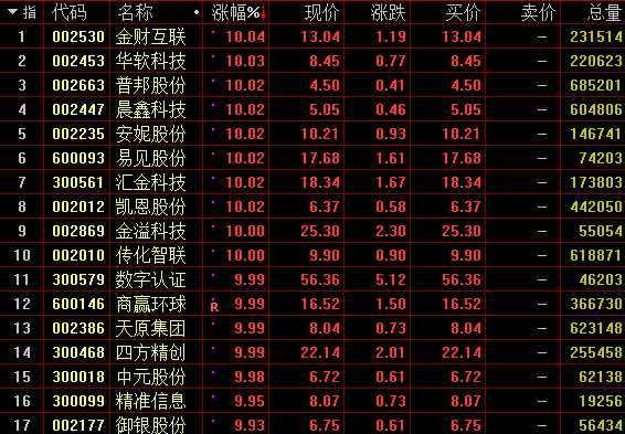 区块链概念股涨幅榜。