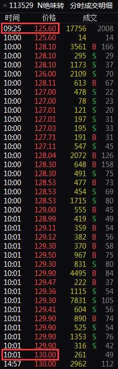 一天内两次临停 可转债火爆赛新股中签平均可赚两成