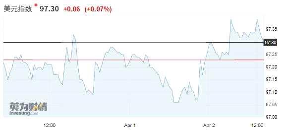 【亚盘汇市】经济疑虑减退考验美元空头决心,澳洲联储会议后澳元下跌