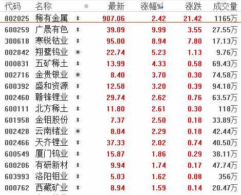 4月2日板块复盘:政策托底+旺季补库 有色板块有望迎来重估(附图表)