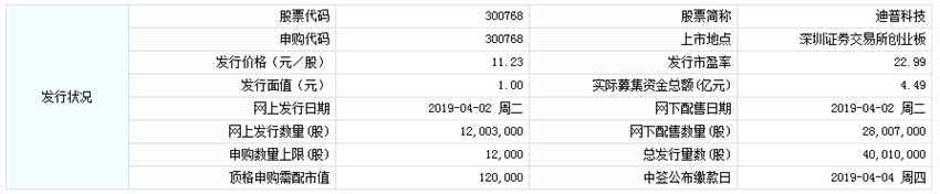 迪普科技今日申购 顶格申购需配市值12万元