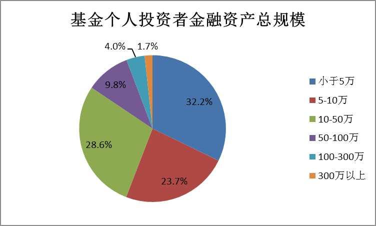 基民是否需要投资顾问? 74%投资者对投资建议有需求