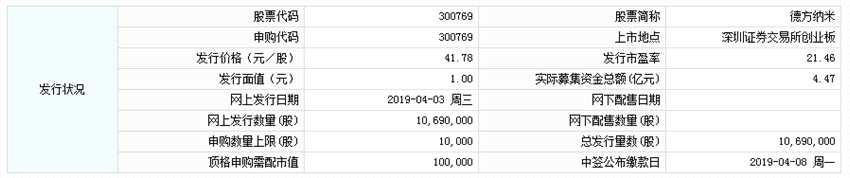 德方纳米今日申购 顶格申购需配市值10万元