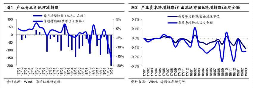 荀玉根:牛市的反常现象 3月产业资本减持额大幅上升