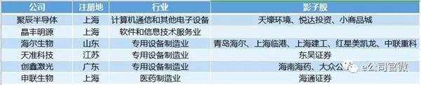 """6公司获""""准考证"""" 科创板受理公司增至37家(附影子股)"""