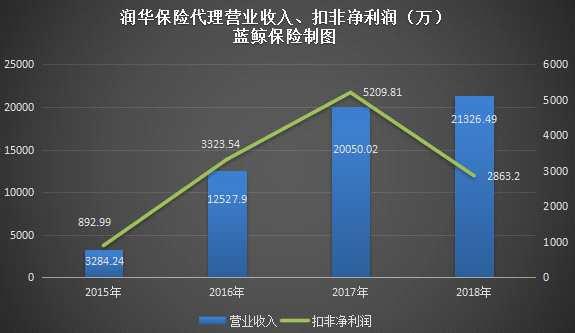 润华保险2018年扣非净润缩4成,保险中介谋变遇转型岔路口