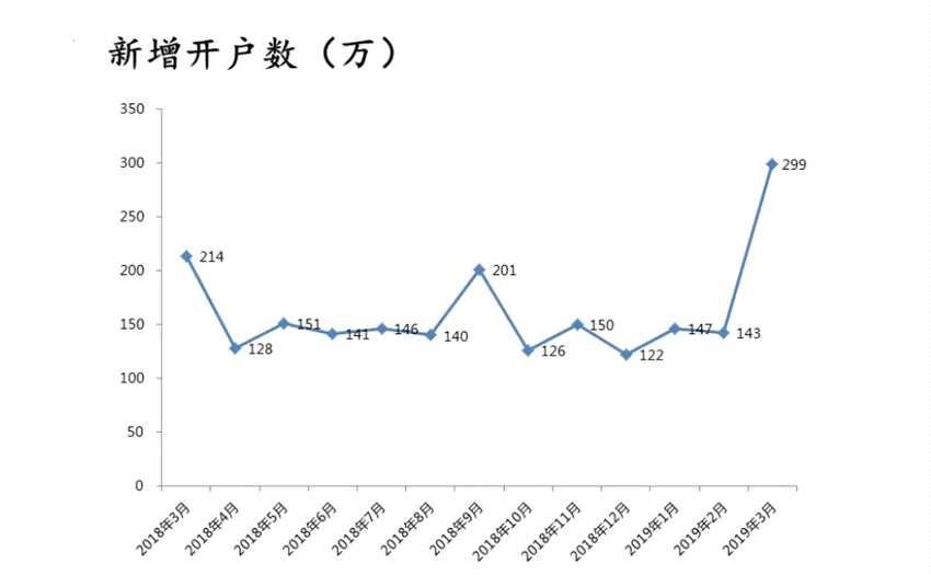 深交所:3月份深市新增开户数环比增109.1%