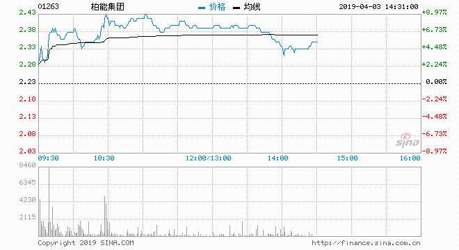 栢能集团飙逾7%破10天线 隔晚比特币急涨