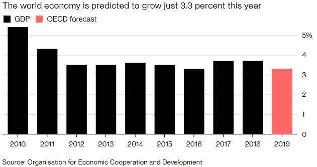 【图解】全球经济哪些方面令人担忧?