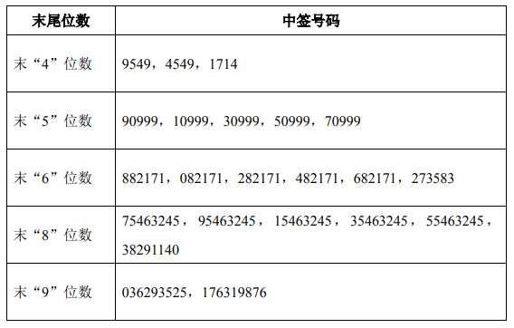 迪普科技网上中签号出炉 共72018个