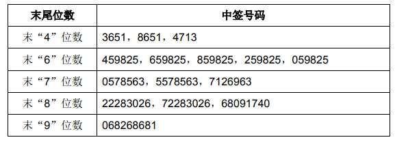 博通集成网上中签号出炉 共31211个