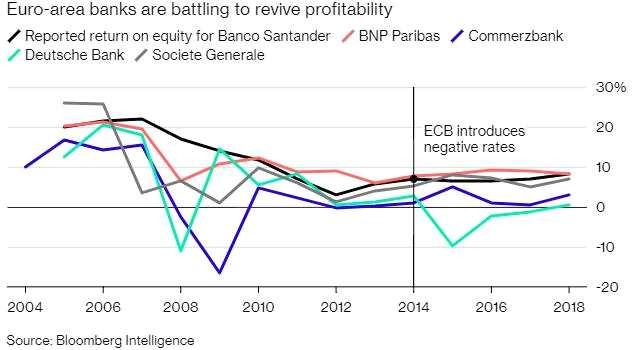 欧洲央行3月会议纪要:对低利率的副作用表示担忧