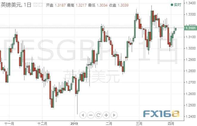 英国脱欧传来最新消息、英镑走强 今晚欧银纪要重磅来袭