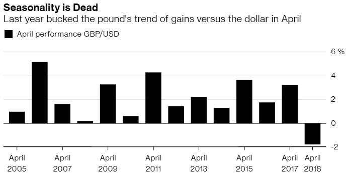 脱欧阴霾一连覆盖!英镑或持续第二年错失4月行情?