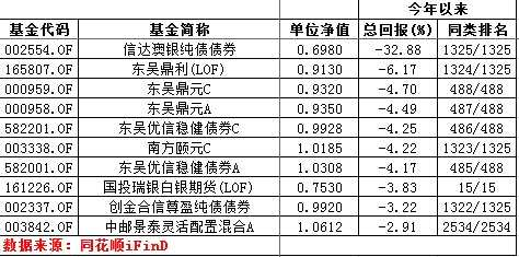 洞察 东吴旗下5只债基踩雷 投研能力及投资者保护双双受质疑