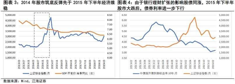江海证券:一季度股市反弹向债市传递出了什么信号?