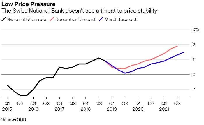 复活节彩蛋?全球利率最低的主要央行还可能进一步降息!