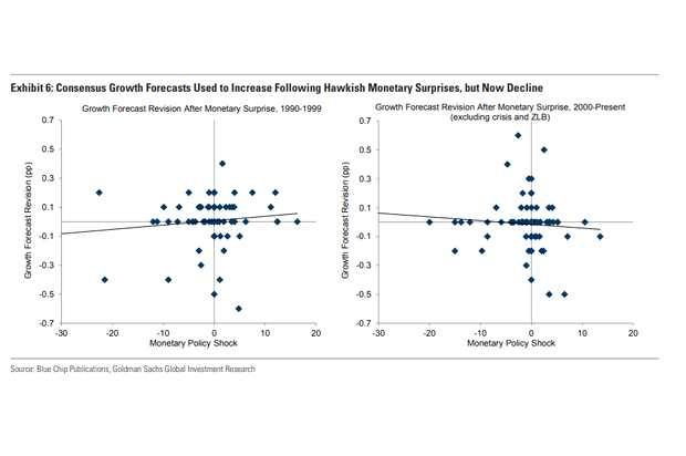 高盛:美联储正在失去其预测优势