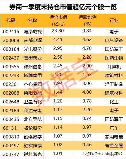 券商持股最新动向:新进增持17只股 这些股上涨空间超30%(附名单)
