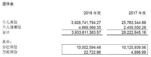 另外,年报还显示,2018年东吴人寿投资收益为7.75亿元,相比2017年的10.39亿元减少了2.64亿元,同比下滑25.4%。