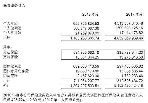 但个人寿险业务收入却大幅收缩。数据显示,2018年,东吴人寿个人寿险业务收入为6.56亿元,相比2017的45.13亿元,减少了38.57亿元!而2018年全年保险业务收入为18.94亿元,相比2017年,?#36824;?#20943;少了32.58亿元。