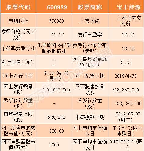 宝丰能源和鸿远电子4月30日申购指南(附打新攻略)
