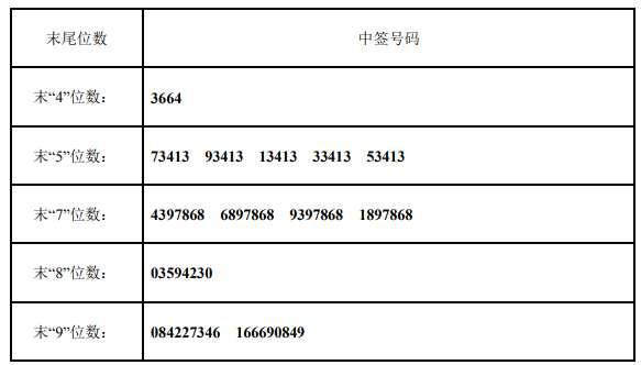 4月29日新股提示:中?#27425;?#27969;上市 新城市公布中签号