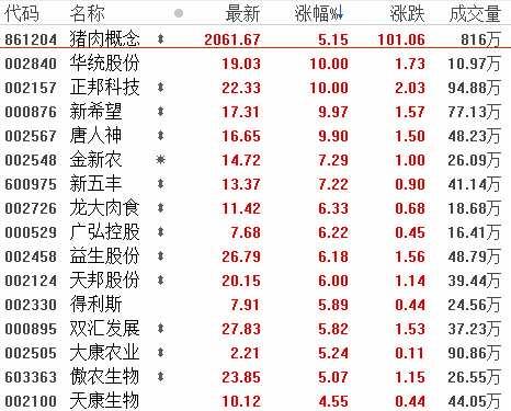 4月30日板块复盘:政策托底效果兑现+国内旺季补库 有色板块有望迎来重估?(附图表)