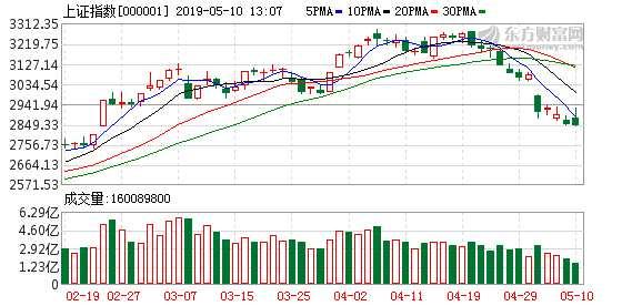 抄底资金凶猛 近四天140亿资金杀入股票ETF!