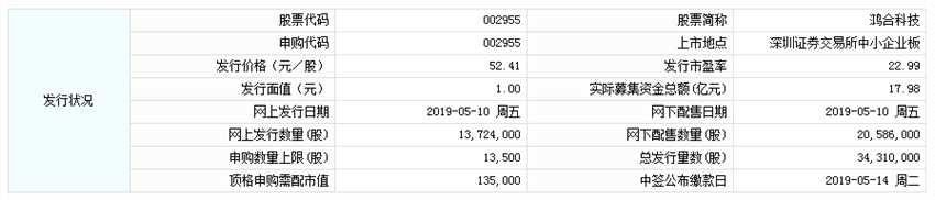 5月10日新股提示:鸿合科技、三角防务申购