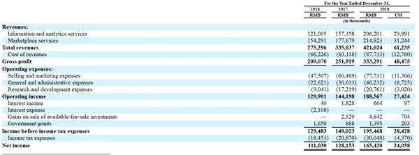 中概股搜房网拟分拆旗下中指院赴美IPO上市 过半收入来自营销服务