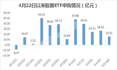 机构在抄底?10天超300亿流入股票ETF!但这一点你得提防