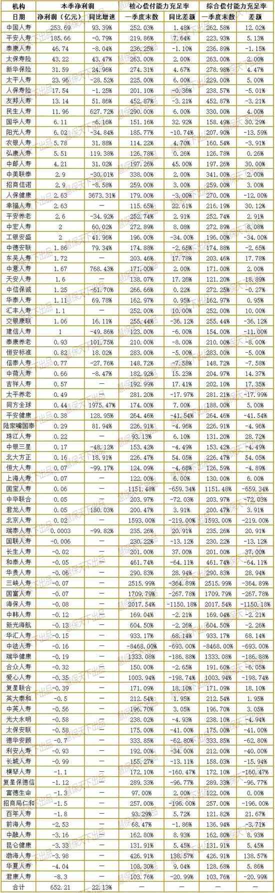 老七家1季度日赚6.5亿 君康、华夏等33险企亏近40亿