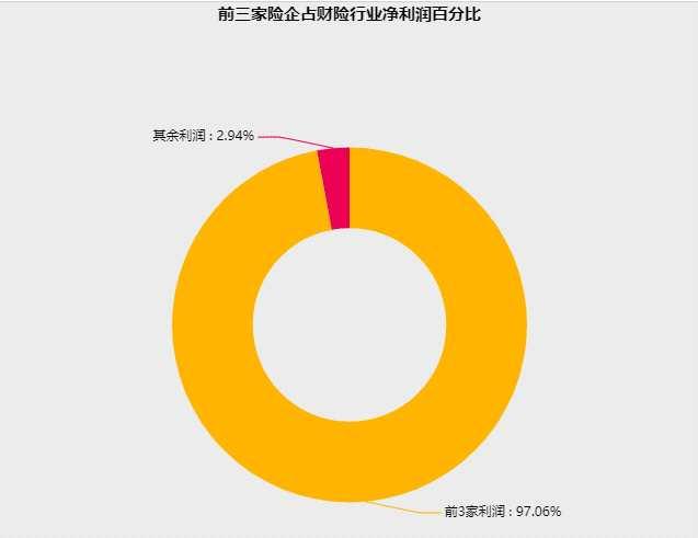 80家人身险公司(不包括养老险公司)净利润合计达648亿元。其中,排名前九的公司——中国人寿、平安人寿、泰康人寿、太保人寿、新华人寿、太平人寿、人保寿险、友邦中国、民生人寿占整个寿险净利润的96.84%。