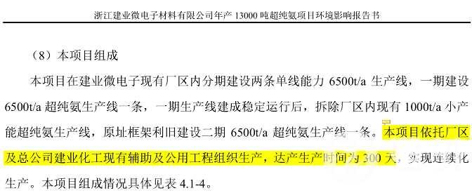 """建业化工:业绩靠补偿,毛利率低,募投项目建设周期或现""""乌龙"""""""