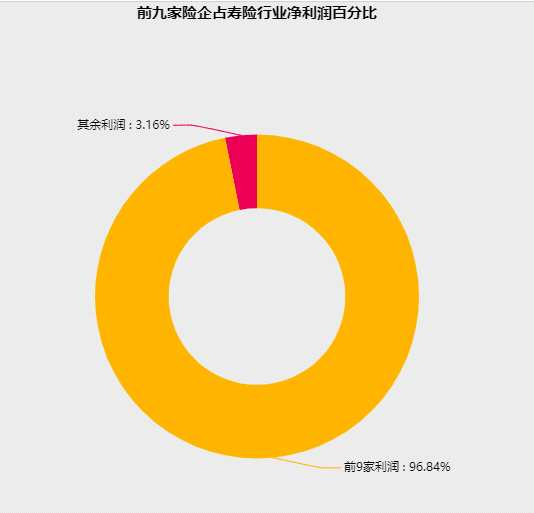 据统计,166家保险机构共计盈利755.07亿元。