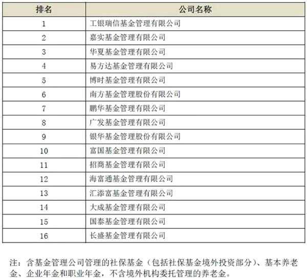 一季度养老金管理规模出炉 6家基金公司排名换位