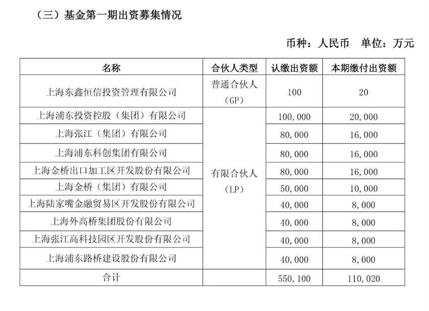 10家公司联手成立浦东科创基金 总规模55亿元