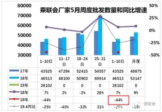全球贸易失速,衰退程度堪比08金融?;?!汽车业已成负担