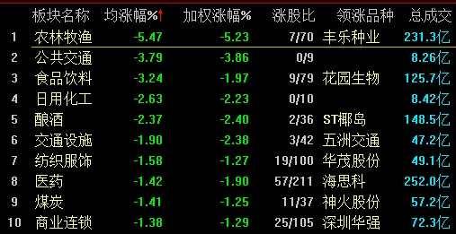 沪指跌0.41% 稀土永磁概念股逆市大涨