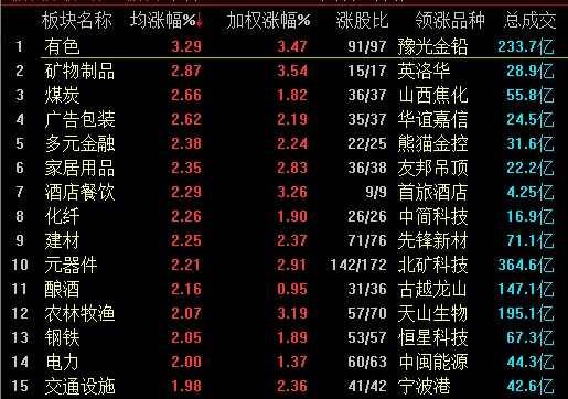 A股集体大涨沪指收复2900点 稀土永磁板块掀涨停潮