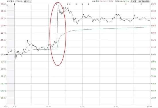 券商集体点赞:A股这几大主题个股未来方向已明确