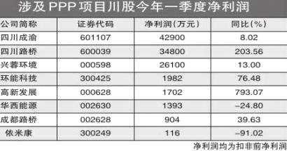 上市川企成主力 四川PPP项目高效推进